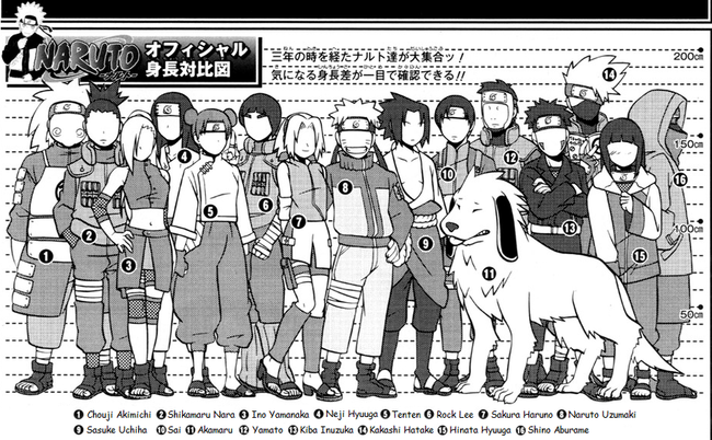 Size Comparison of naruto Shippuuden-Characters