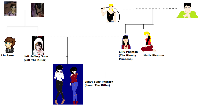 Creepypasta Family Tree