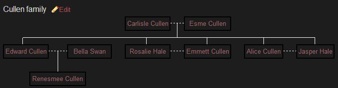 Family Tree's