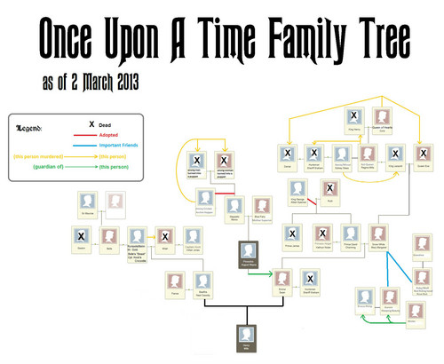 Once Upon A Time Family पेड़