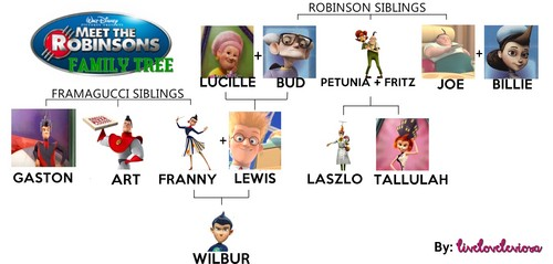 MEET THE ROBINSONS Family درخت
