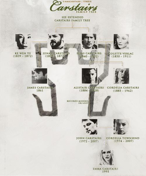 TMI Family Trees