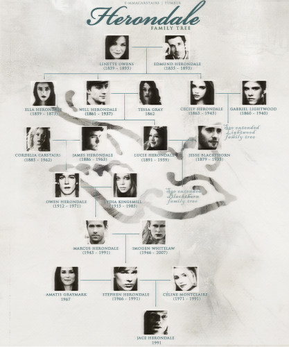 Mortal Instruments wallpaper possibly with a sign titled TMI Family Trees