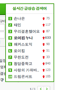 Currently Naeun is #1 and Taemin is #2 on Naver real time tafuta ranking! at 5.00.37 AM