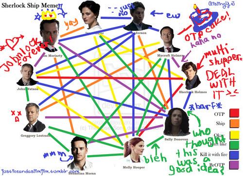 My Sherlock shipping chart