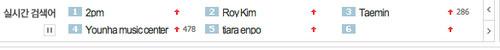 "Nate Real Time tìm kiếm Ranking #3 ""Taemin"" #6 ""Son Naeun"" at 5.07.24 AM"