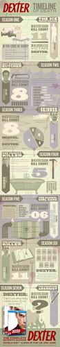 ডেক্সটার infographic