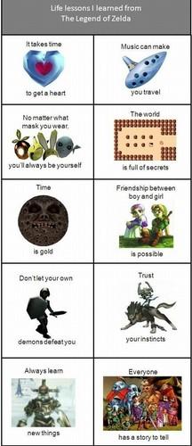 Lessons learn in Legend of zelda