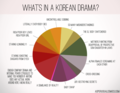 What's in a Korean Drama? - korean-dramas photo