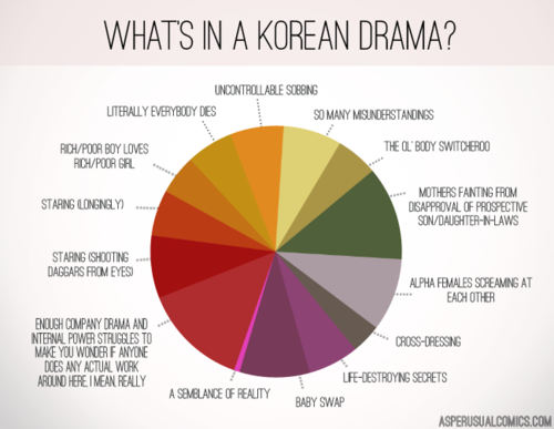 What's in a Korean Drama?