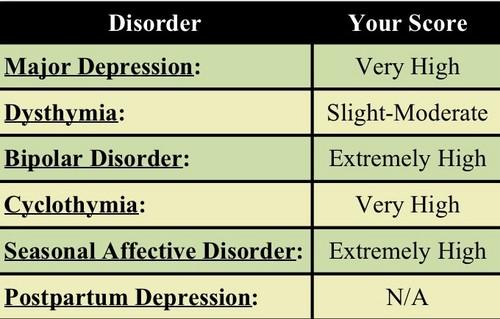 Dream Diary Обои called Depression Test
