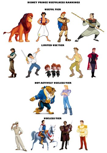 Disney Prince Usefulness Ranking