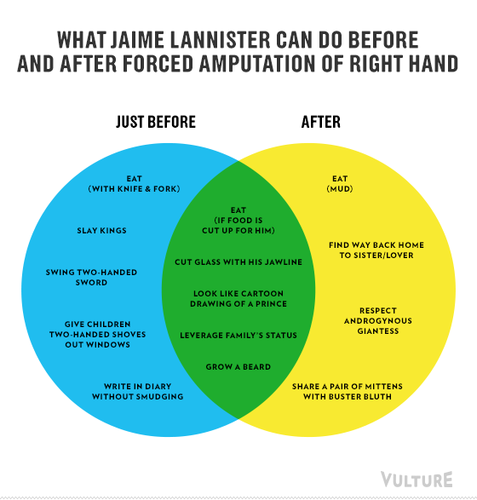 Game of Thrones Season 3 As Infographics