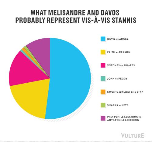 Game of Thrones Season 3 As Infographics