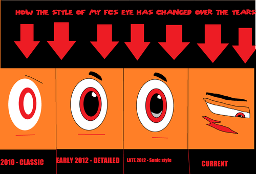 Changes in eye styles over the years