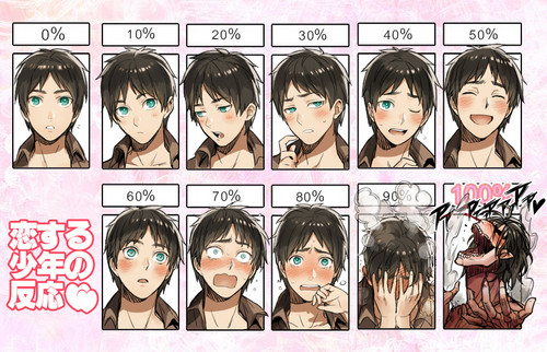 Eren's Embarassment levels
