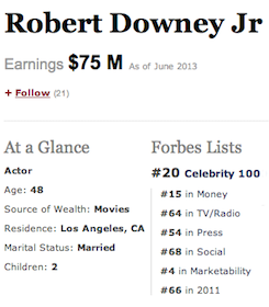 Robert Downey Jr. ranked #20 in Forbes' annual Celebrity 100 lijst