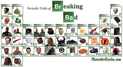 Breaking Bad Periodic mesa, tabela
