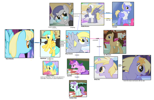 My little pony friendship is magic family tree - photo#1