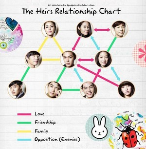 The Heirs Characters Relationships