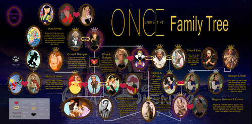 Once Upon a Time - Es war einmal... Hintergrund entitled What OUAT looks like to people who have never seen the show.