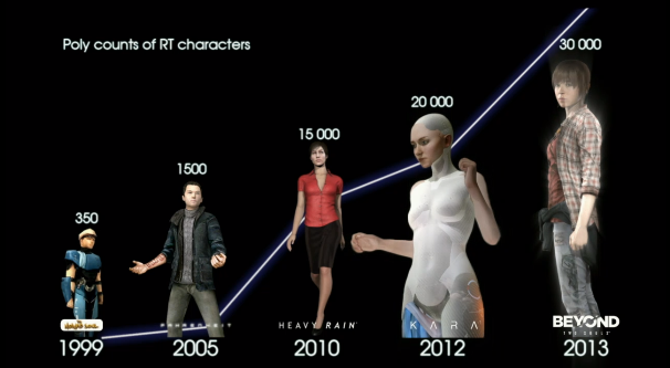 Characters evolution