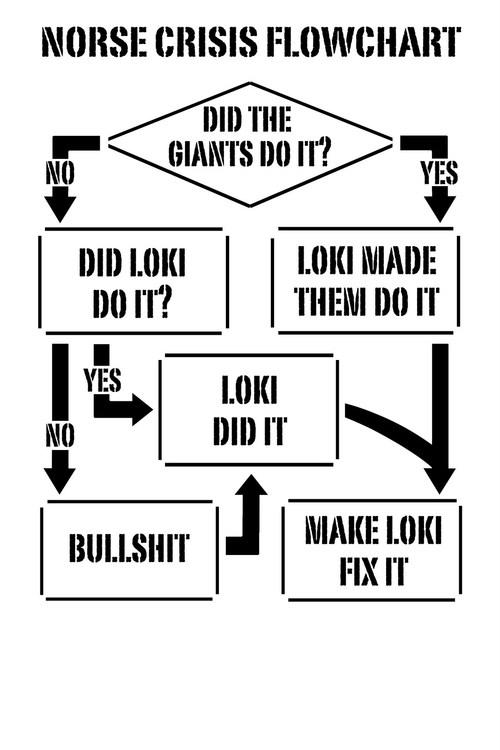 Did Loki do it?