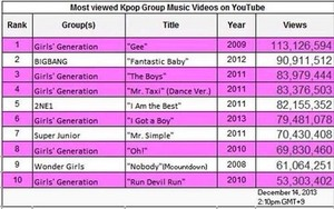 'Most Viewed K-Pop Group Music Video on YouTube'