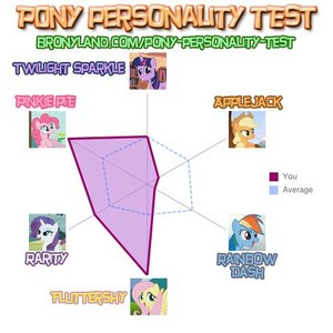 My Pony Personality Test Results