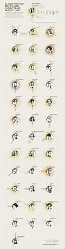 Poets & Writers wallpaper called AUTHORS' SLEEP PATTERNS