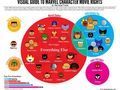 Marvel Character Movie Rights Infographic - marvel-comics photo