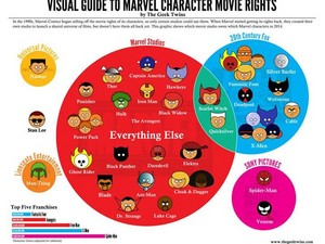 Marvel Character Movie Rights Infographic