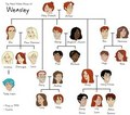 weasley family 木, ツリー harry potter