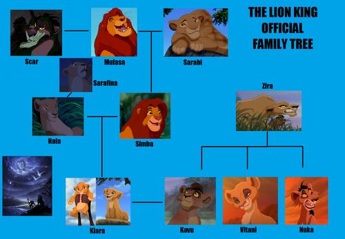 The Lion King kertas dinding titled TLK offical family pokok