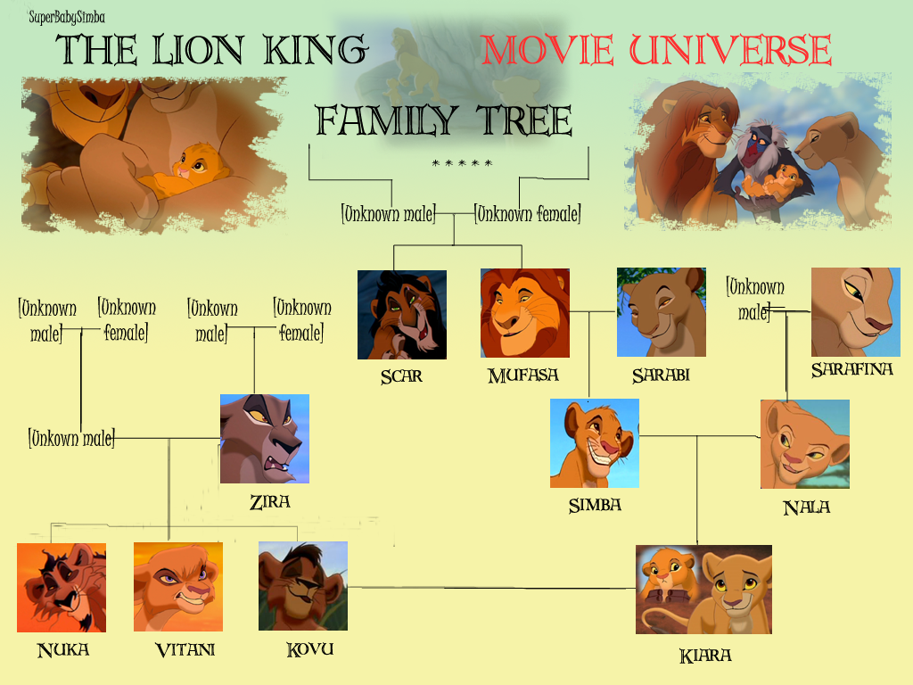 The Lion King Movie Universe Family árbol