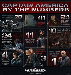Captain America: The Winter Soldier da The Numbers