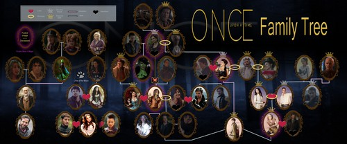 Once Upon a Time - Es war einmal... Hintergrund possibly containing a sign entitled OUAT Family baum