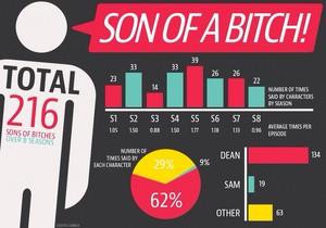 スーパーナチュラル | Infographs