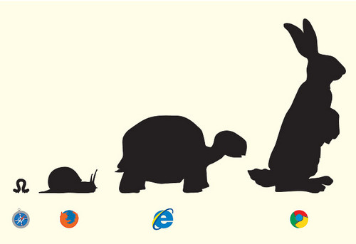 Google Chrome wallpaper called Evolution Of Browsers