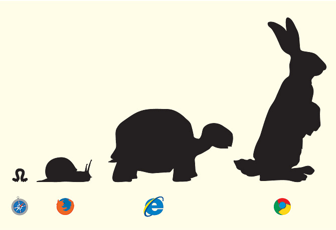 Evolution Of Browsers