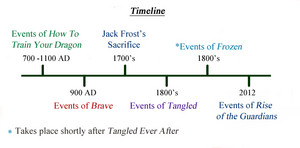 Rise of the Frozen Brave Tangled dragoni Timeline