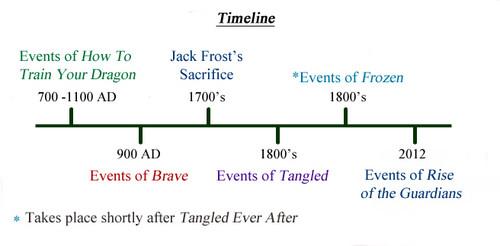 Rise of the 겨울왕국 메리다와 마법의 숲 라푼젤 용 바탕화면 called Rise of the 겨울왕국 메리다와 마법의 숲 라푼젤 용 Timeline