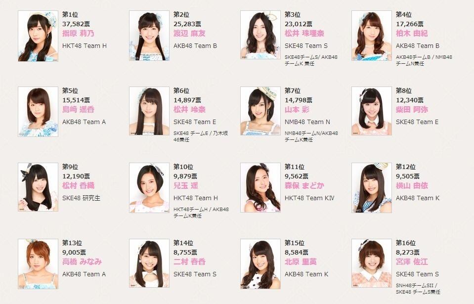 AKB48 Bilder AKB48 6th Senbatsu Sousenkyo Preliminary