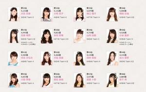 akb48 6th Senbatsu Sousenkyo Preliminary Results
