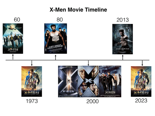 X-Men wallpaper probably with anime titled X-men Movie Timeline...Sort of