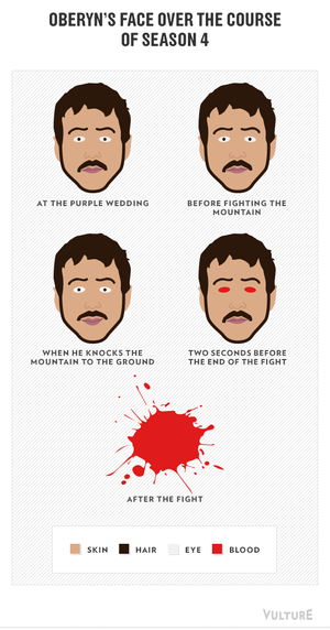 Game of Thrones - Season 4 - Graph