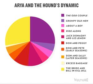 Game of Thrones - Season 4 - Pie Chart