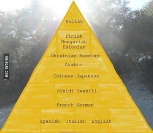 Hardest languages :)