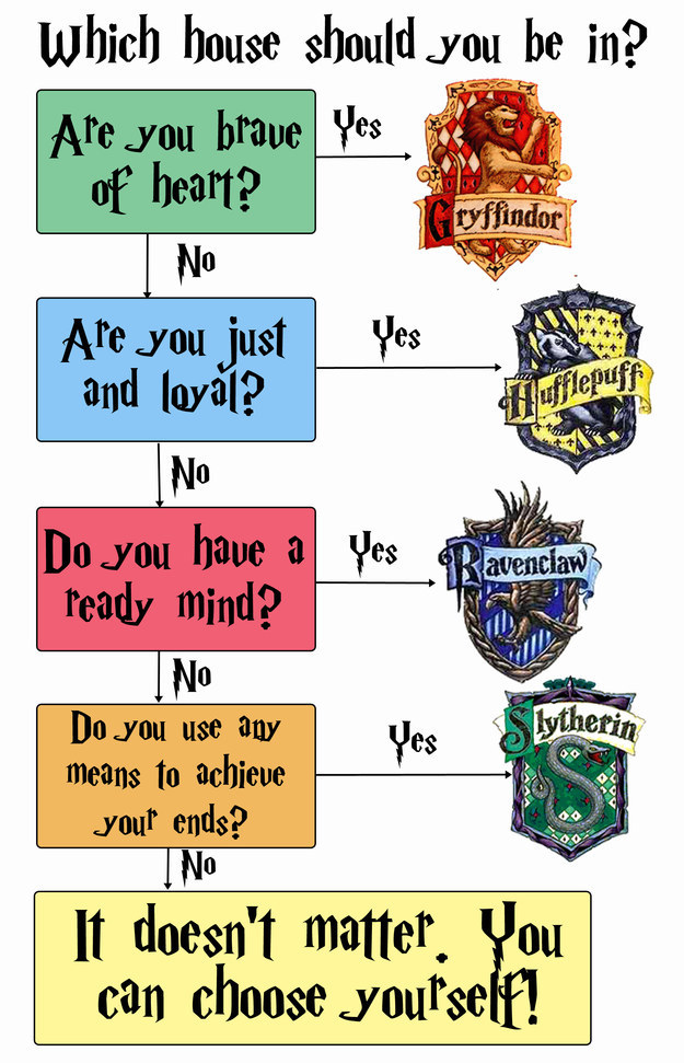 Harry Potter Hogwarts House Quiz   Anj And Jezzi The Aries Images Harry  Potter Graphs Hd
