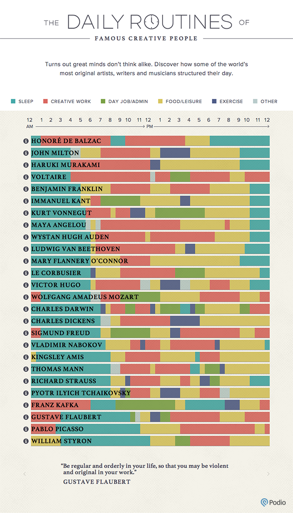 THE DAILY ROUTINES OF FAMOUS CREATIVES